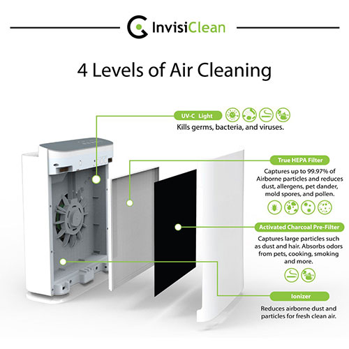 InvisiClean Aura Air Purifier